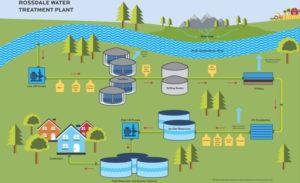Rossdale Water Treatment Plant diagram