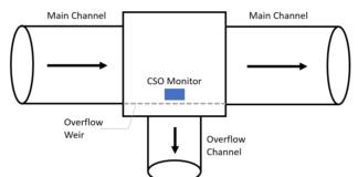 CSO monitoring schematic