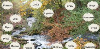 Environment PFAS