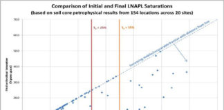 Results of LNAPL mobility testing
