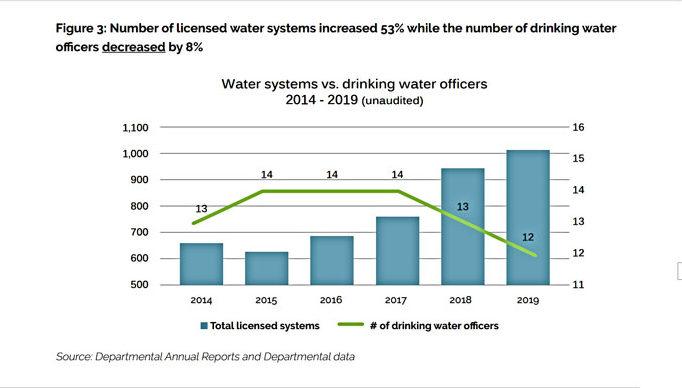 Manitoba Water Audit Graph