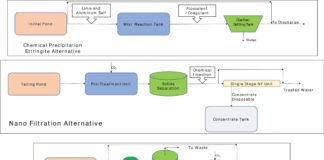 Block flow diagrams