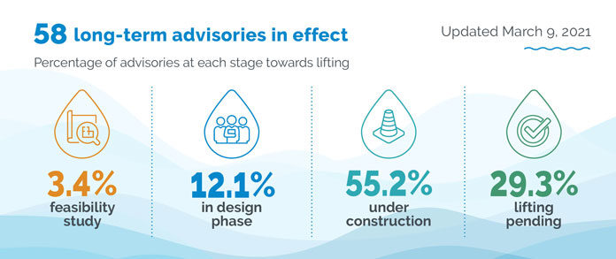 First Nations water advisory infographic