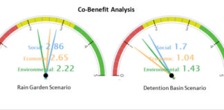stormwater-co-benefit-analysis