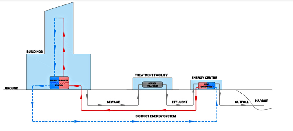 Wastewater-district-energy-diagram